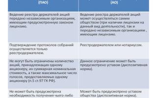 Непубличные акционерные общества — НАО