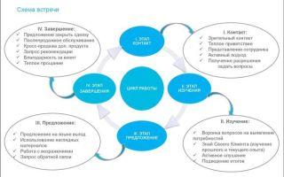 Подготовка к встрече с клиентом поэтапный алгоритм и ключевые правила