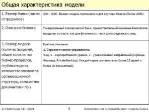 Схема ведения собственного бизнеса, бизнеса для банка